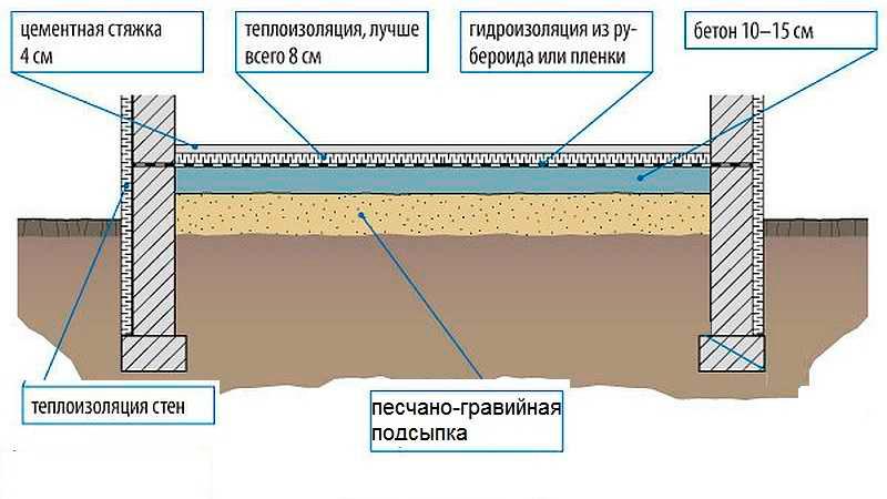 бетонный пол в частном доме по грунту схема