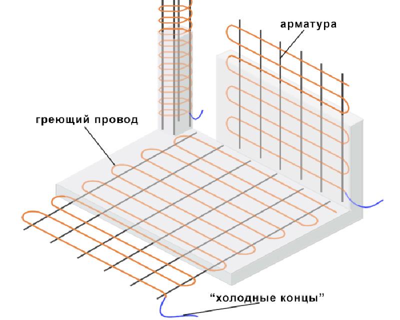 Расположение провода в секции