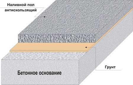 Схема наливного пола