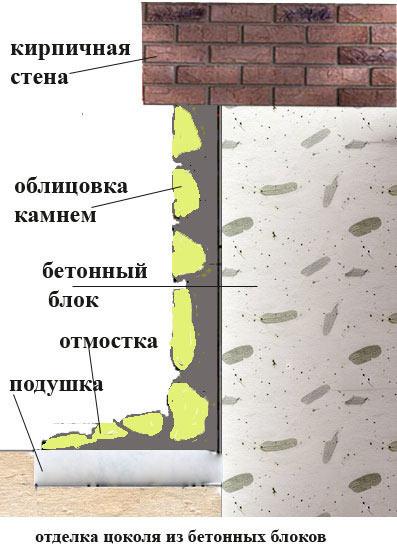 Отделка цоколя из бетонных блоков