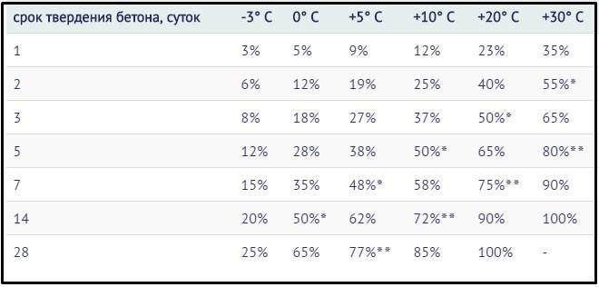 В таблице показано влияние низких температур на длительность застывания
