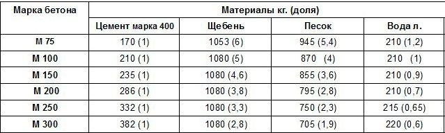 Эта таблица поможет определить состав бетона по объему на 1м3 для разных марок, включая бетона М300
