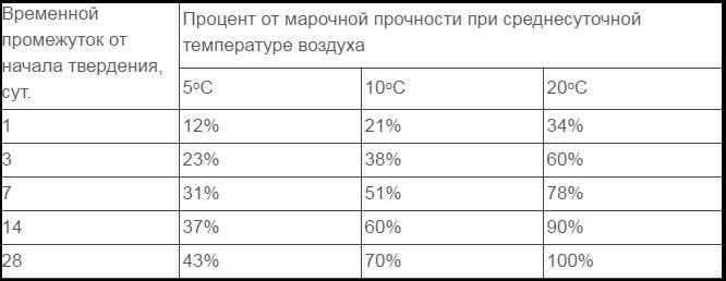 В таблице показан процент прочности и влияние температуру на этот процесс