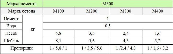На этой таблице показаны соотношения компонентов для марок М100-М400 на 1 м3:
