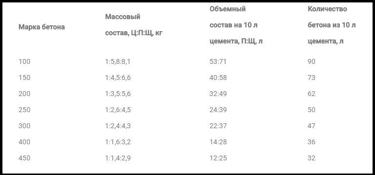Таблица пропорций для изготовления М500: