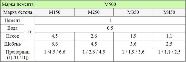 Таблица М500