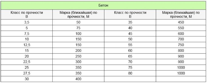 соответствие классов и марок бетонной смеси