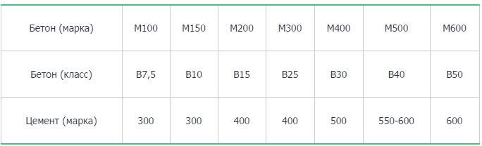 Таблица М100
