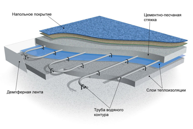 Теплый водяной пол в разрезе