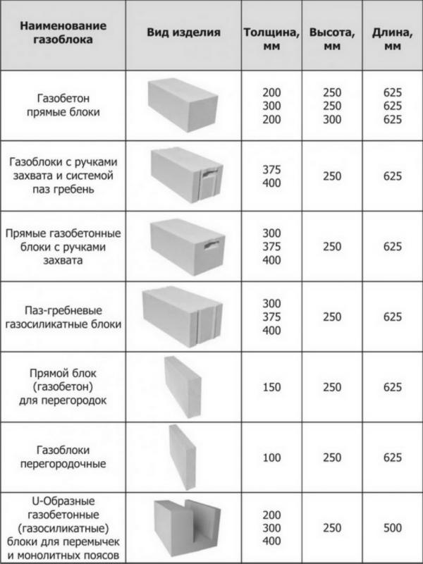 Виды изделий из газобетона