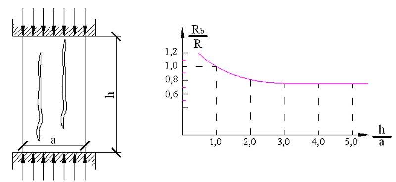 График прочности на растяжение по осям