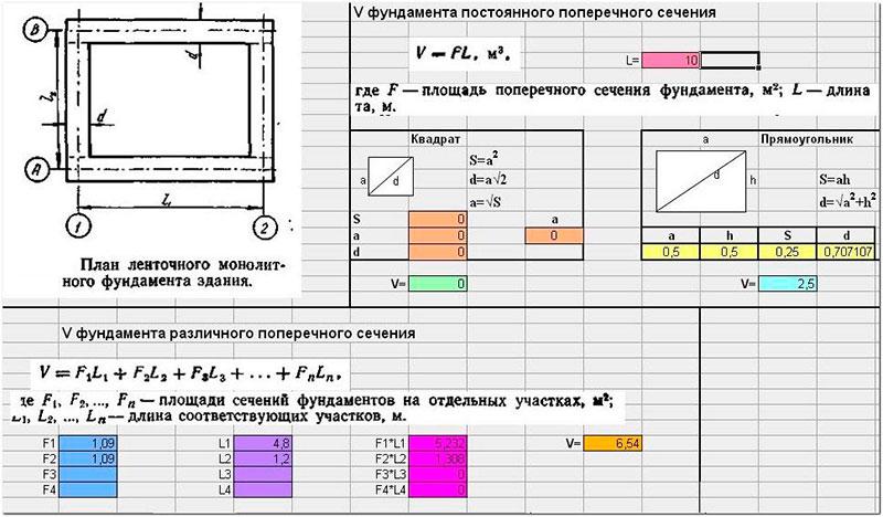 Компьютерная программа для расчета ленточного основания
