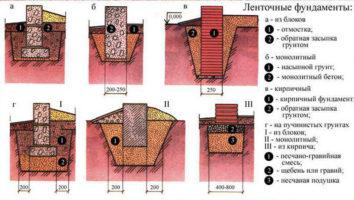 Обустройство ленточного основания разных типов