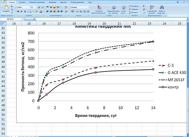 Соотношение прочности и температуры