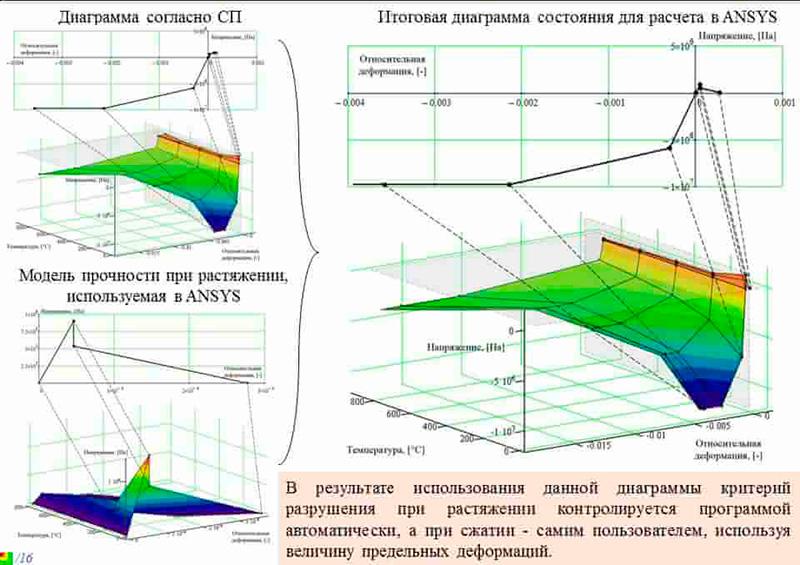 Диаграммы деформаций