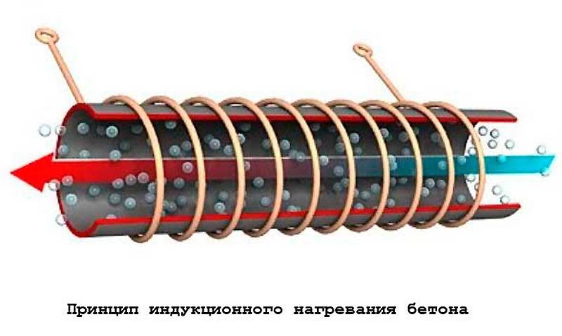 Схема индуктора