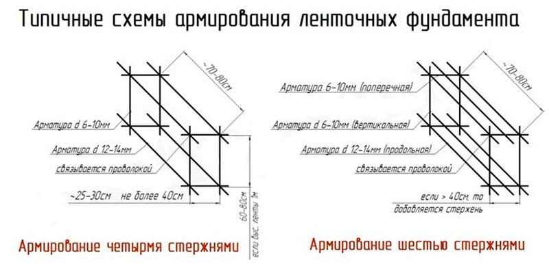 Конструкции армокаркасов