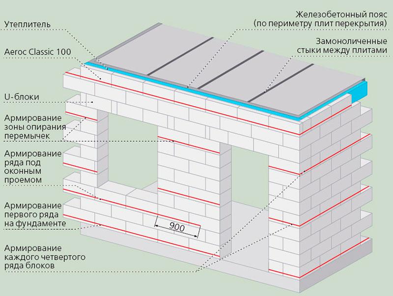 Армирование стен