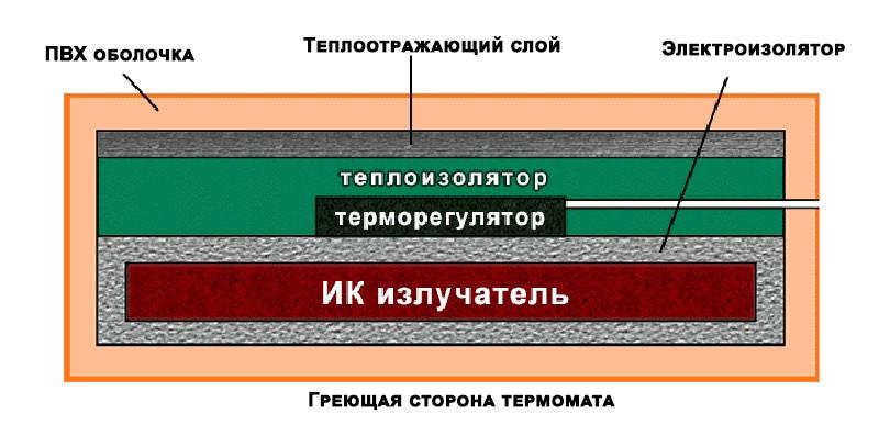 Схема термоэлектромата
