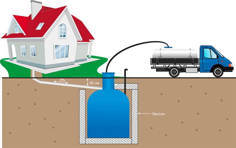 Откачка сточных вод ассенизаторской машиной