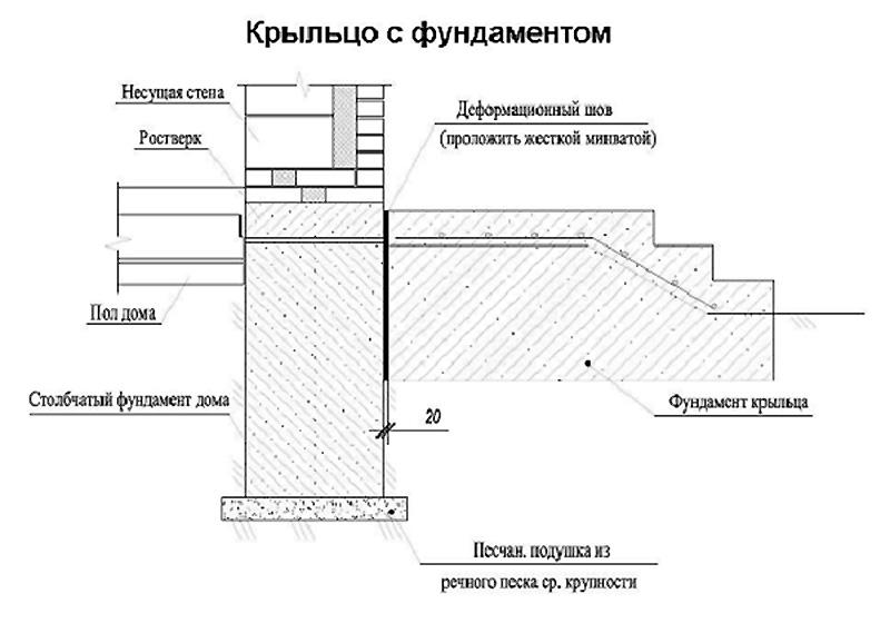 Крыльцо с бетонным фундаментом