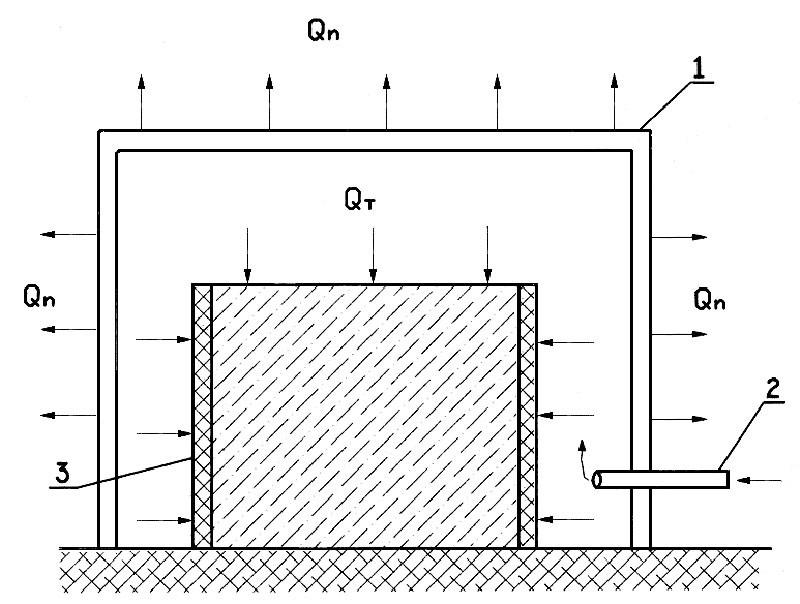 Схема теплового шатра