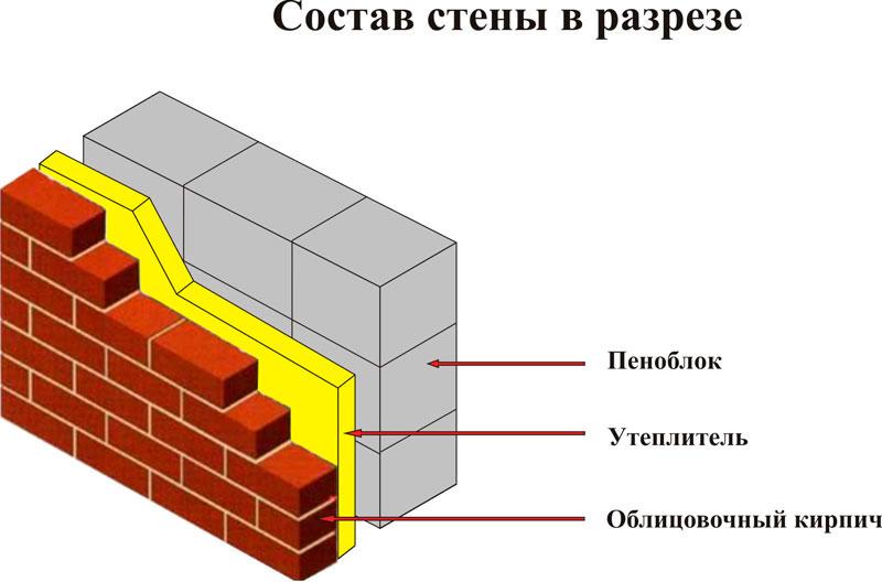 Стена из пенобетона в разрезе