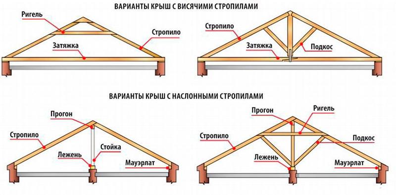 Варианты стропильных систем