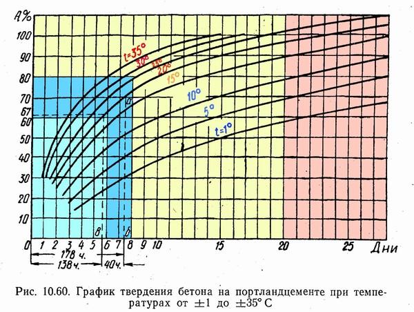Зависимость твердения бетона от температуры