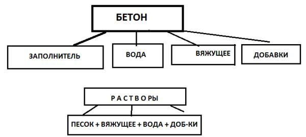 схема получения бетона