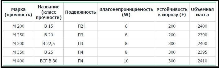 пропорции на бетон, марки и классы