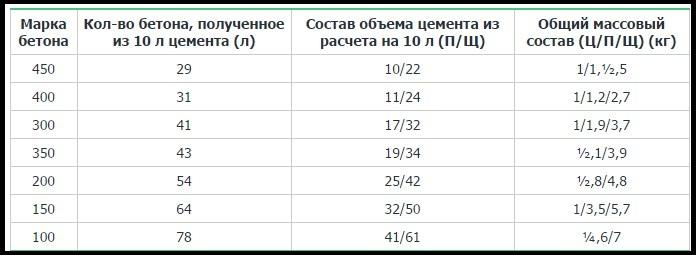 Таблица пропорций тяжелого бетона