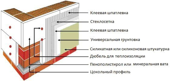 утепление газоблока минеральной ватой