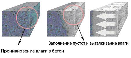 Пористая структура исключает водонепроницаемые свойства
