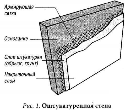 Схема оштукатуренной стены