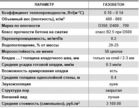 параметры газобетона
