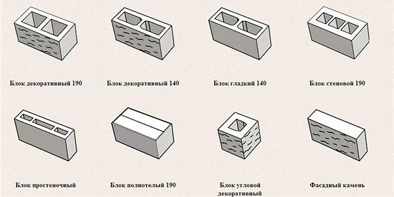 Назначение блоков