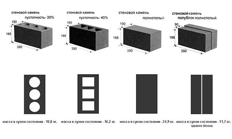 Размеры керамзитокирпича
