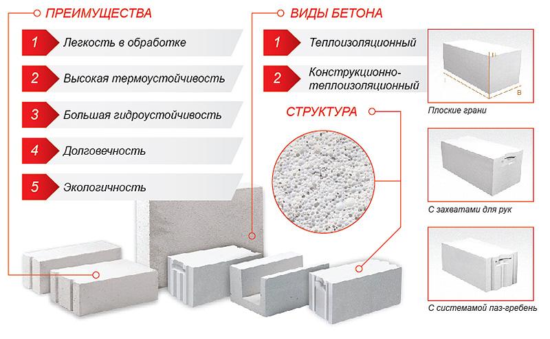 Виды и преимущества газосиликатных блоков