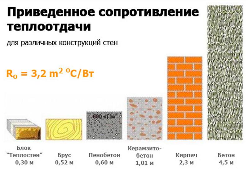 Теплоотдача разных стройматериалов