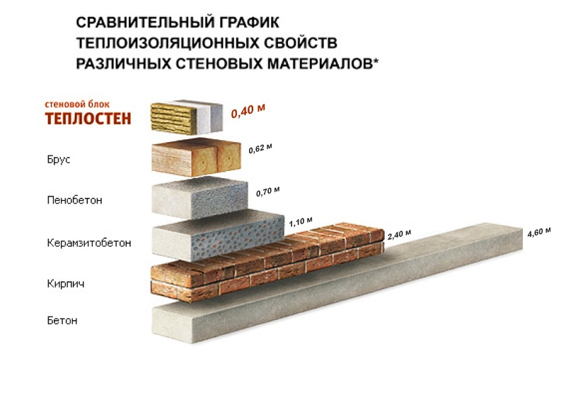 Свойства теплоизоляции стройматериалов