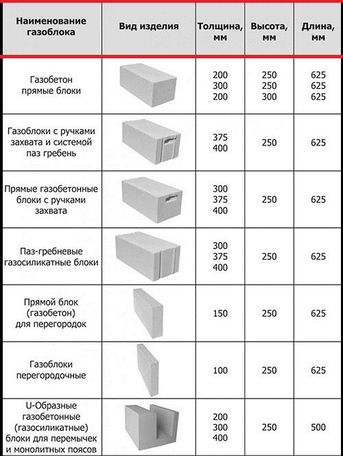 разница газобетонных блоков