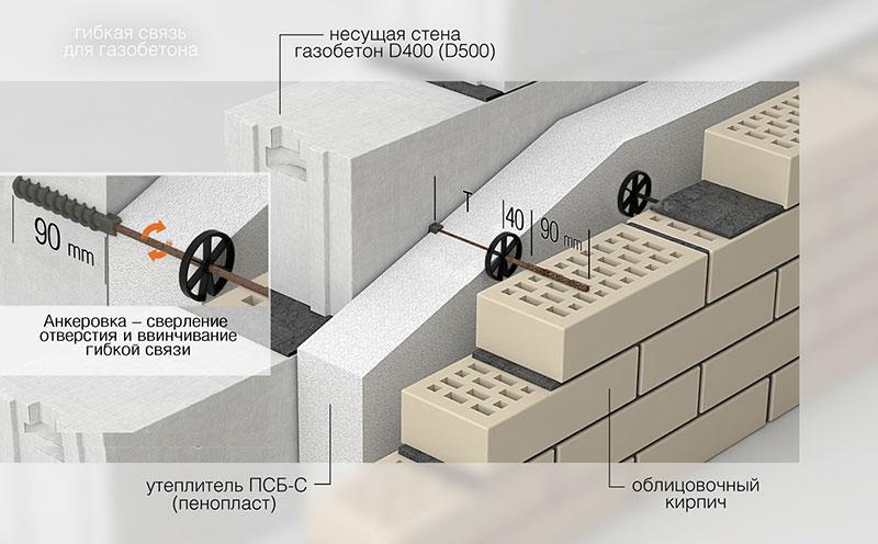 Устройство стены из газобетона
