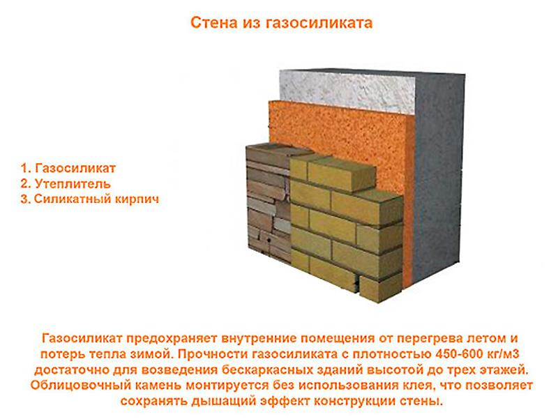 Структура стены из газоблоков