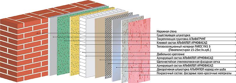 Схема утепления и декорирования