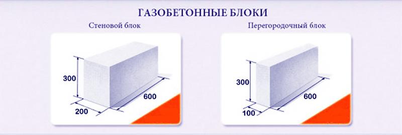 Размеры стандартных блоков