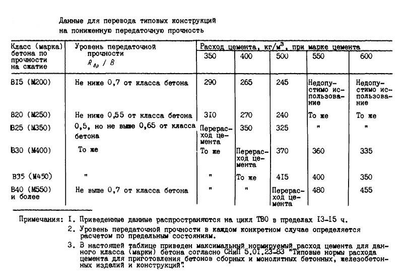 Таблица перевода бетона на пониженную передаточную прочность