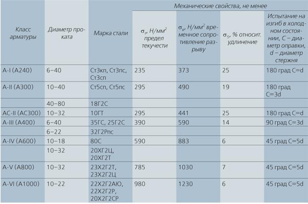Механические характеристики горячепрокатной арматуры