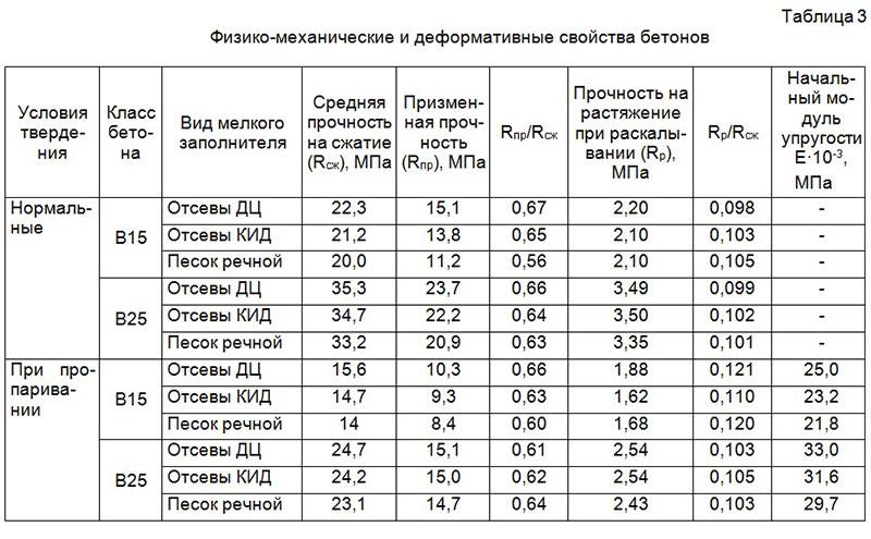 Физико-механические и деформационные показатели бетонов